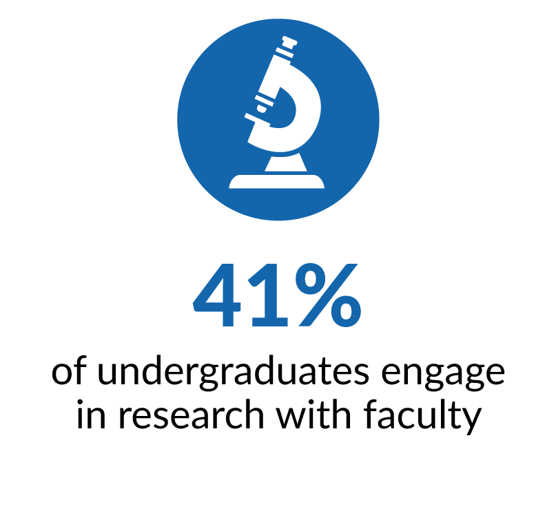 Forty-one percent of undergraduate students engage in research with faculty