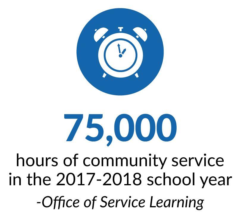 75,000 hours of community service in the 2017-2018 school year