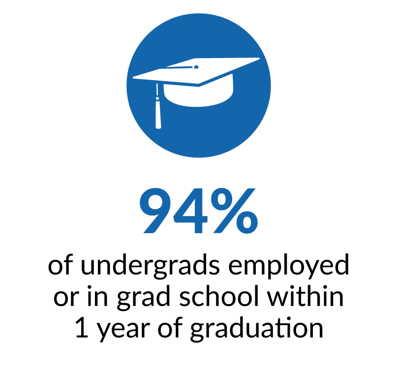 94 percent of undergrads employed or in grad school within one year of graduation