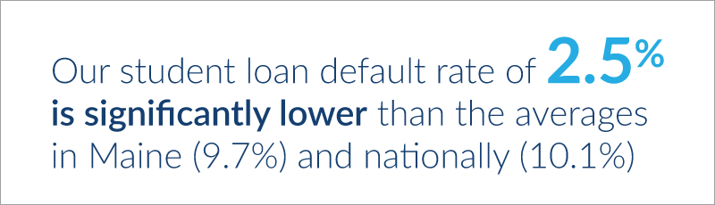 U N E's student loan default rate of 2.5% is significantly lower than the averages in Maine (9.7%) and nationally (10.1%)