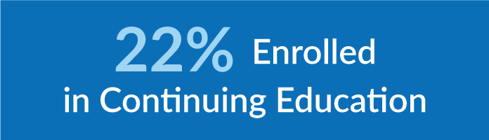 22% enrolled in continuing education