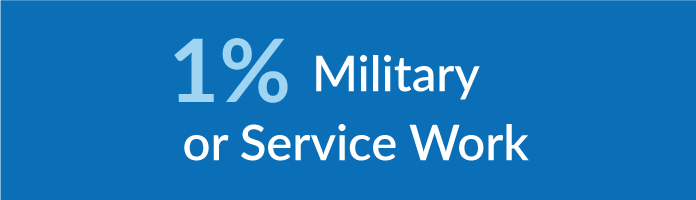 1% miliary service or work