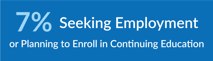 7% seeking employment of planning to enroll in continuing education