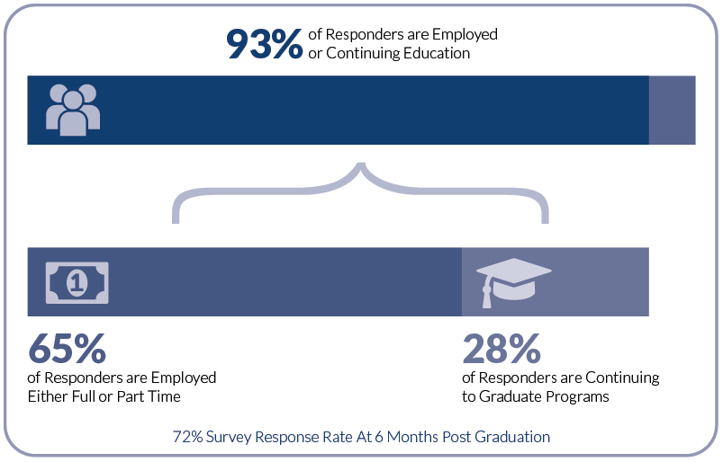 93% of survey responders are employed or continuing education 6 months after graduation