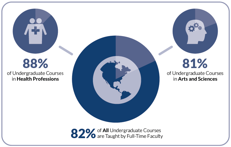 82% of all undergrad courses taught by full-time faculty